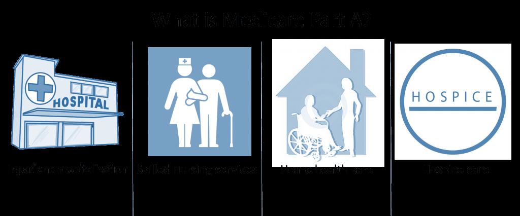 Qué es la Parte A y B de Medicare