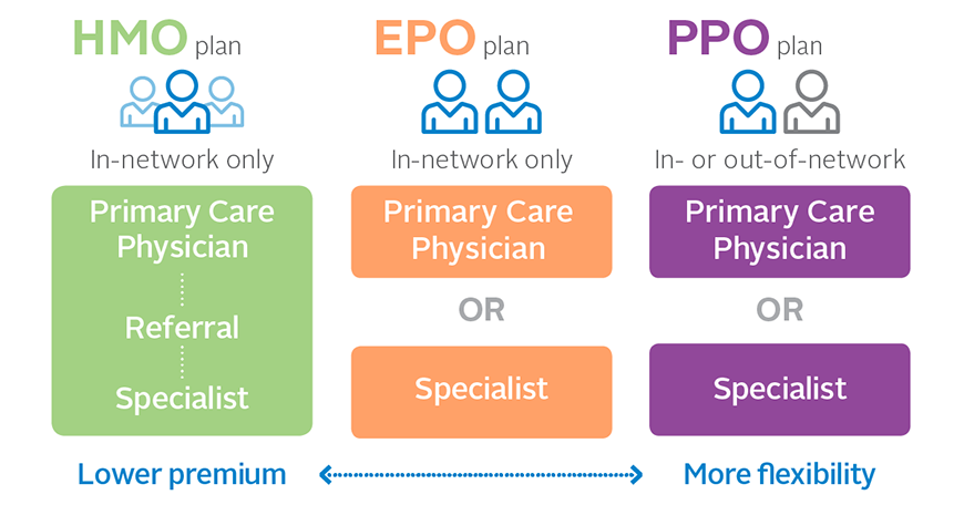 Difference between PPO and HMO Health Insurance Plans