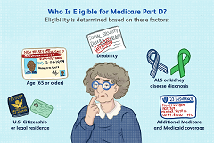 what are the 4 phases of Medicare part D coverage